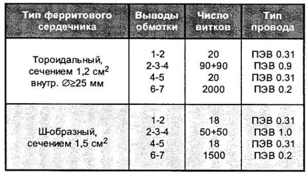 СИНХРОСКОП АВТОЛЮБИТЕЛЯ.