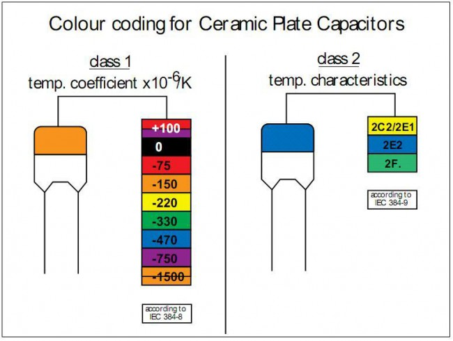 Цветовая маркировка импортных конденсаторов.