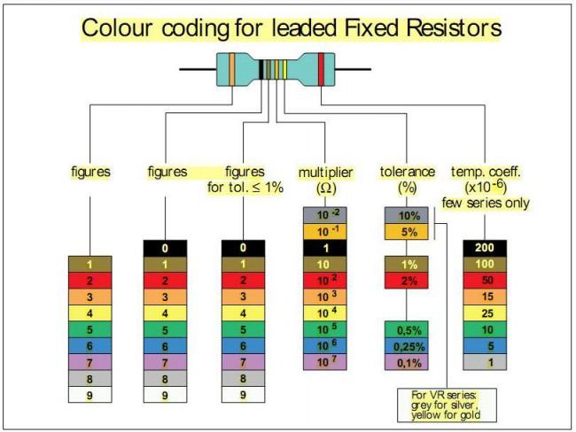Цветовая маркировка импортных сопротивлений (резисторов).
