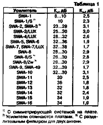 Аннтенные усилители - SWA