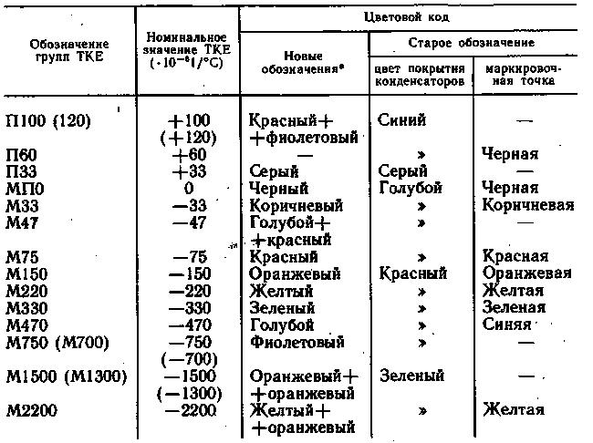 Радиоэлементы из старой аппаратуры: конденсаторы