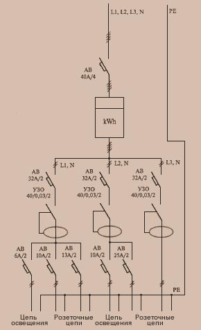 Электропроводка в доме, квартире, офисе