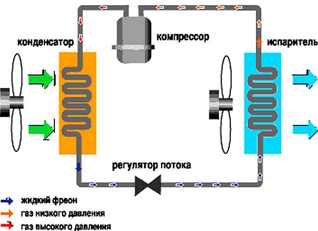 Как устроена и работает сплит-система?