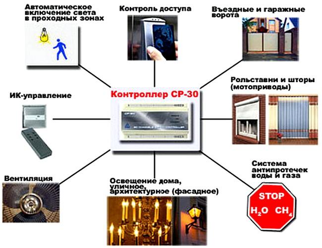 Схема электропроводки в доме, квартире