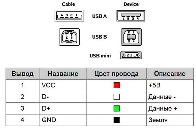 Распиновка 4-х пинового разъёма USB