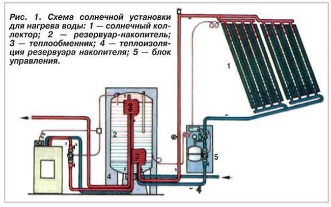 Солнечные коллектора для нагрева воды своими руками 904