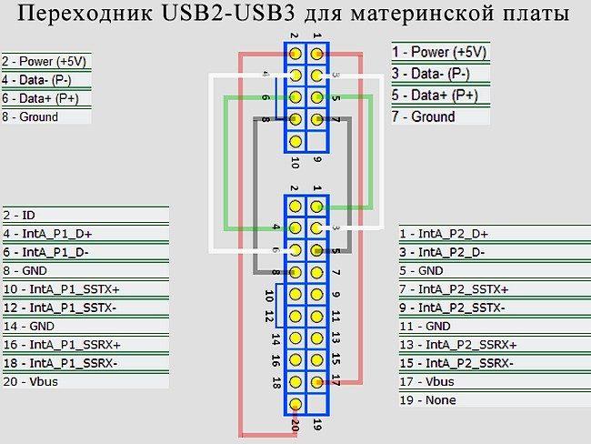 Распиновка USB разъёма