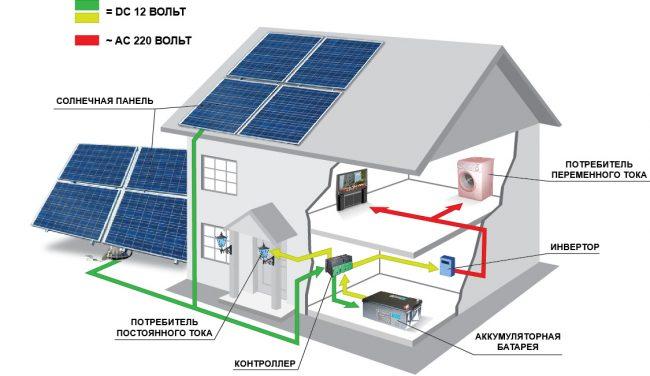 Солнечная электростанция - современный способ электроснабжения нашего дома.