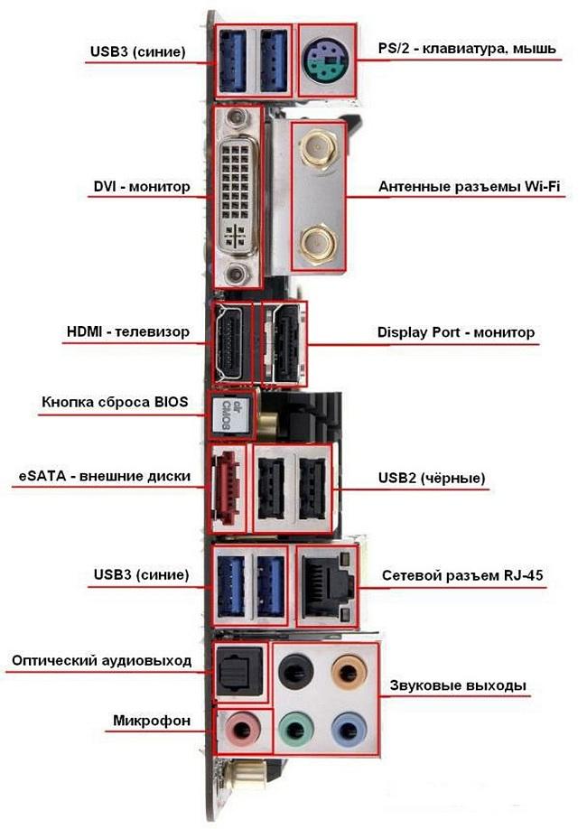 Цоколёвка внутренних и внешних разъёмов персонального компьютера, ноутбука.