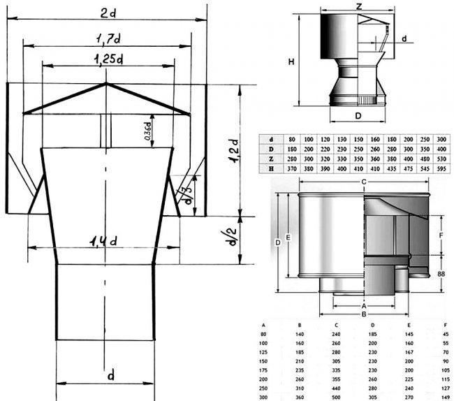 Как сделать дефлектор для дымохода?