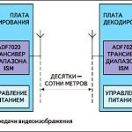 О беспроводном модеме для передачи данных в ISM диапазонах